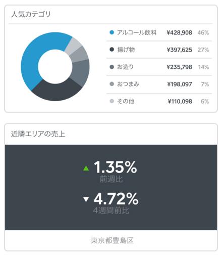 これはすごい!新時代のクレカリーダー「SQUARE」。うれしい決済手数料が3.25%のみ。3