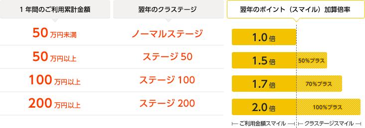 orico-card-idxquicpayのクラステージでポイント還元率が最大2倍!