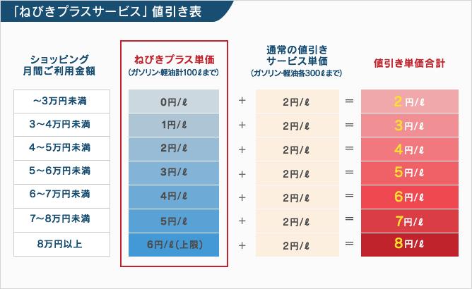 ねびきプラスサービスの値引き表