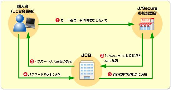 J/Secureを導入しているJCBカード発行会社