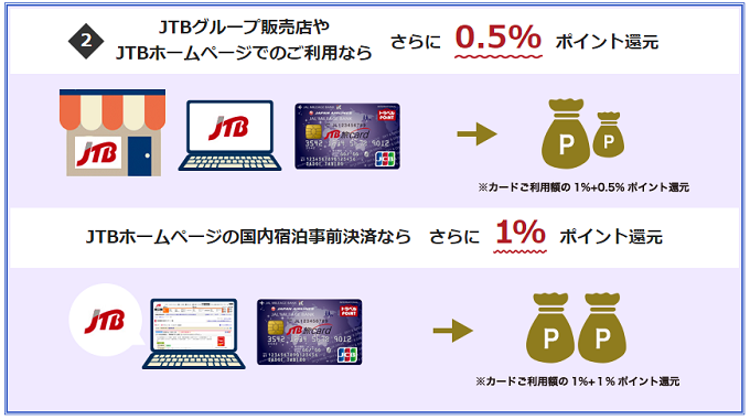 JTB旅カード JMBのお得なポイントシステム