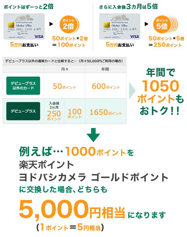 三井住友VISAデビュープラスはポイント2倍!