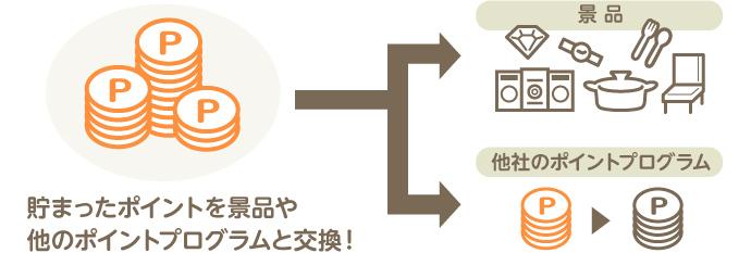 三井住友カードマーチャントメンバーズクラブ クラシック(一般)カード