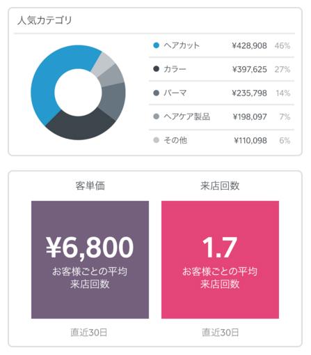これはすごい!新時代のクレカリーダー「SQUARE」。うれしい決済手数料が3.25%のみ。4