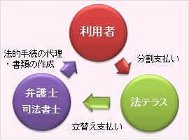 法テラス立替制度を利用する場合のイメージ
