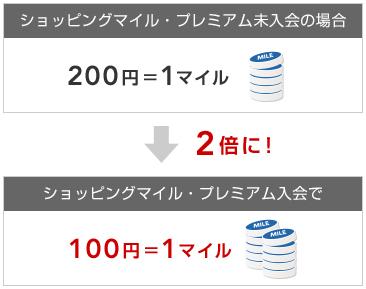 JALカードショッピングマイル・プレミアム