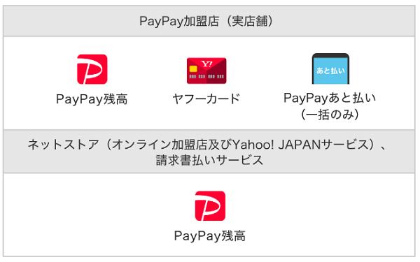 paypay 3,000万ユーザー突破記念!大感謝ジャンボ