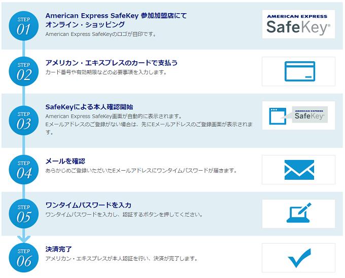 「American Express SafeKey」の利用方法
