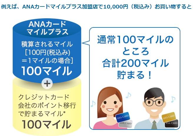 ANAカードマイルプラスの加盟店で貯める サルでも分かるおすすめクレジットカードオリジナル画像