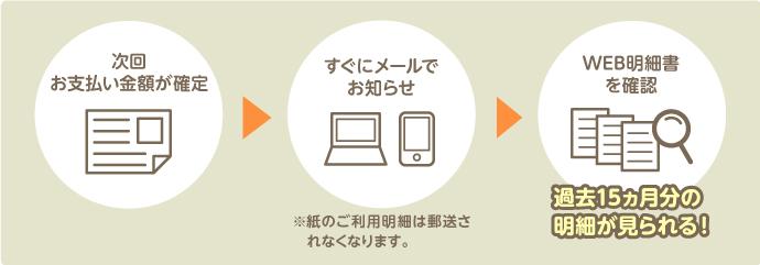 三井住友カード Web明細サービス