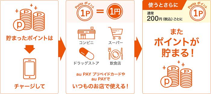 Pontaポイントをau PAYにチャージする サルでも分かるおすすめクレジットカードオリジナル画像
