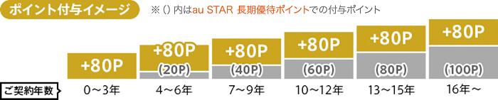 au STAR未加入時の還元率 サルでも分かるおすすめクレジットカードオリジナル画像