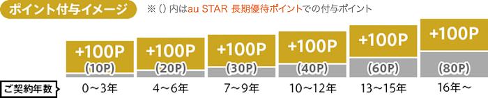 au STAR加入時の還元率 サルでも分かるおすすめクレジットカードオリジナル画像