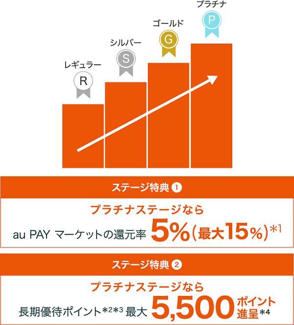 auポイントプログラムのステージ特典 サルでも分かるおすすめクレジットカードオリジナル画像