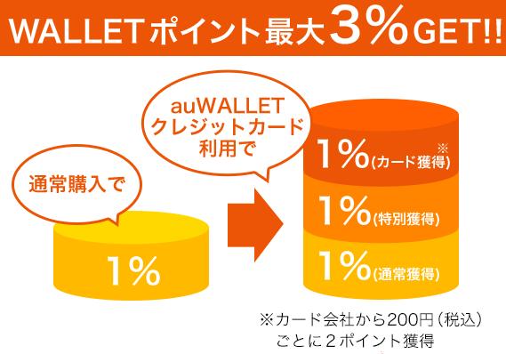 最大3.0%のポイントが貰えるauトラベル