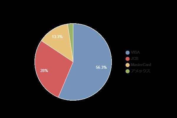 国際ブランドのシェアは圧倒的にVISAが多い