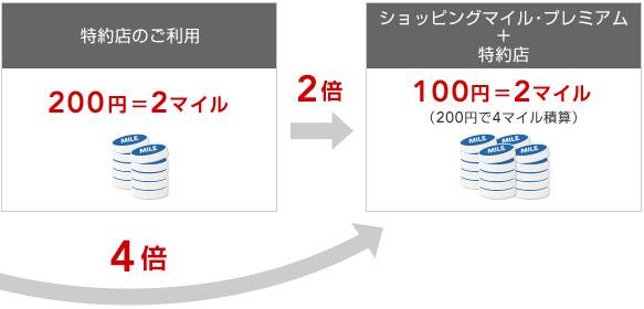 JALのショッピングマイル・プレミアムはマイルが4倍貯まる サルでも分かるおすすめクレジットカードオリジナル画像