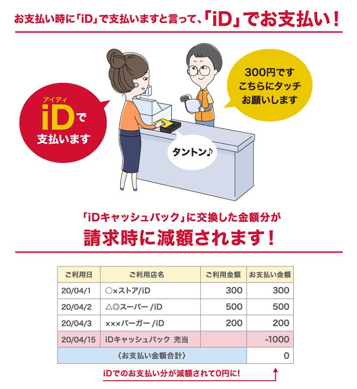 iDキャッシュバックの利用方法 サルでも分かるおすすめクレジットカードオリジナル画像