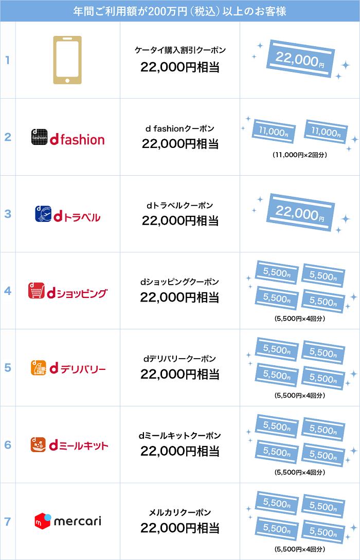 dカードGOLDで200万円以上のカード利用があれば特典が貰える サルでも分かるおすすめクレジットカードオリジナル画像
