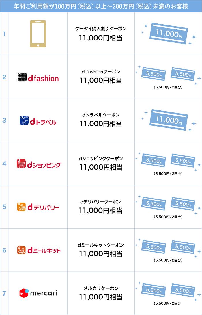 dカードGOLDで100万円以上のカード利用があれば特典が貰える サルでも分かるおすすめクレジットカードオリジナル画像