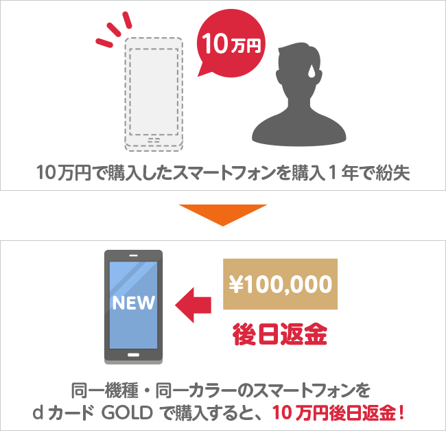 最大10万円の補償が受けれるdカードケータイ補償 サルでも分かるおすすめクレジットカードオリジナル画像