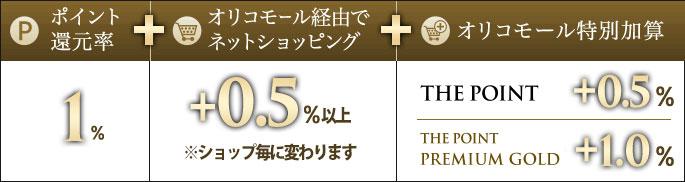 オリコカードはオリコモールを経由すると0.5%加算される