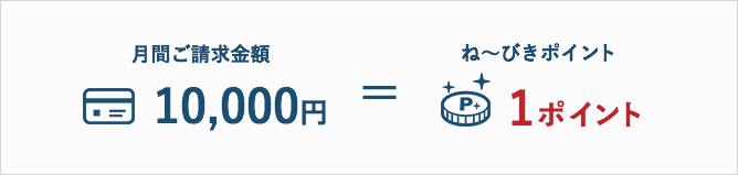 1万円ごとに1ポイントのね〜びきポイントが貯まる サルでも分かるおすすめクレジットカードオリジナル画像