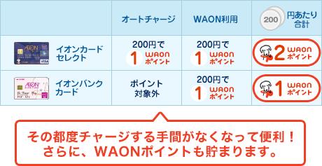 WAONのオートチャージでポイント2重取りが出来る!