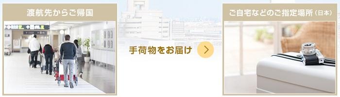 国際線手荷物優待宅配サービス サルでも分かるおすすめクレジットカードオリジナル画像
