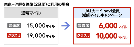 JAL naviカード 特典航空券