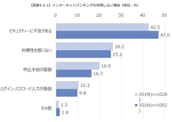 ネット銀行に関するアンケート調査