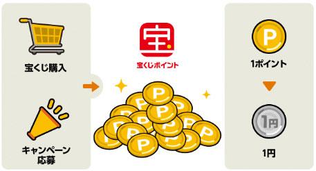 宝くじポイントを貯める方法