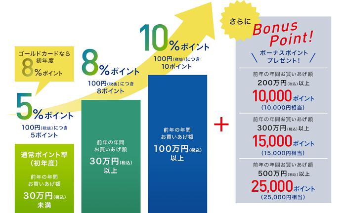 三越伊勢丹グループ百貨店で最高10%OFF