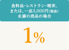 micardの還元率は最大10%