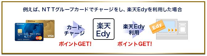 NTTグループカードなら、電子マネーでポイント2重取りができる!