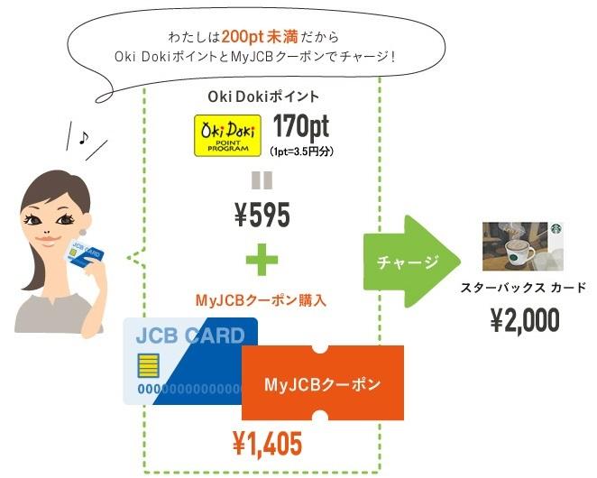 オキドキポイントとカード払いの併用が出来る サルでも分かるおすすめクレジットカードオリジナル画像
