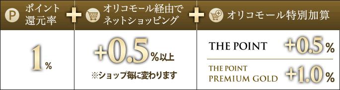 オリコカード ザ ワールドはネットショッピングでポイント2%獲得できる サルでも分かるおすすめクレジットカードオリジナル画像