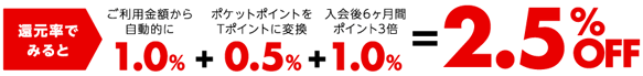 P-one Wiz 還元率2.5%