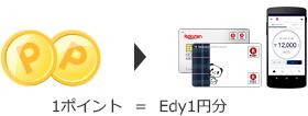 1ポイント1円分に交換が出来る