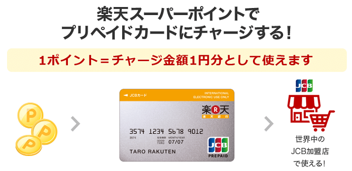 楽天銀行プリペイドカードで還元率1%