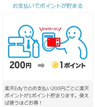 楽天Edyにチャージすると200円で1ポイント貯まる