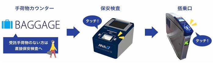 ANA国内線のSkipサービスでは、スマホやパソコンから搭乗券として利用出来る2次元バーコードをダウンロードをしておき、当日それを読み取り機にタッチするだけで、保安検査場や搭乗口を通過出来ます。