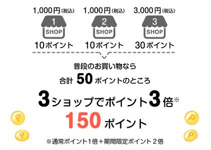 ポイントが最大10倍貯まるお買い物マラソン サルでも分かるおすすめクレジットカードオリジナル画像