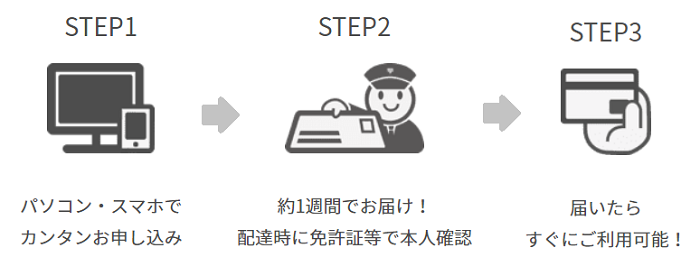 楽天カードはスマホやパソコンから簡単に申し込みが出来ます。受け取りまでの3ステップを分かりやすく紹介します。