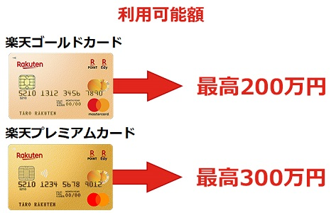 楽天ゴールドカードの利用可能額は最高200万円ですが、楽天プレミアムカードは1.5倍の300万円まで利用出来ます。