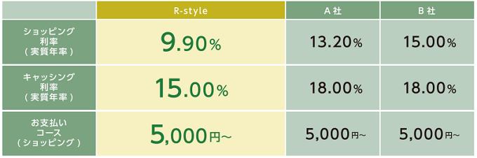 R-styleカードのリボ手数料