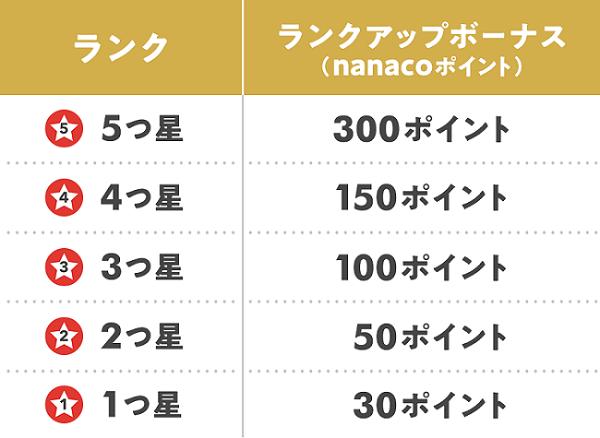 特典1:nanacoポイントがもらえる