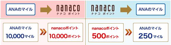 nanacoポイントをANAマイルに交換する