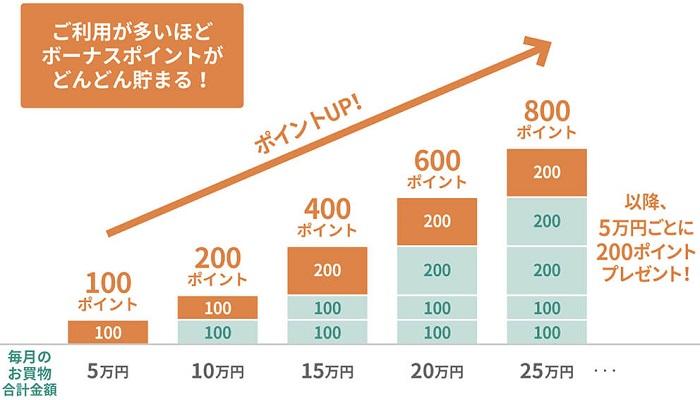 三井住友カードの月間ボーナスポイント サルでも分かるおすすめクレジットカードオリジナル画像