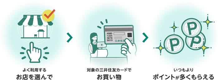 好きな店でポイント+0.5%還元される サルでも分かるおすすめクレジットカードオリジナル画像